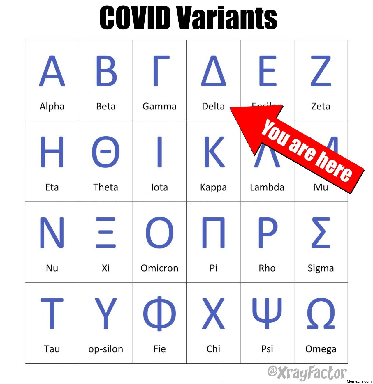Covid Variants Delta You are here meme