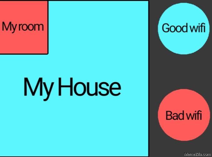 My house Good wifi My room Bad wifi meme