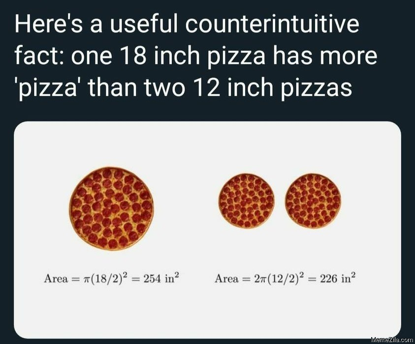 One 18 inch pizza has more pizza than two 12 inch pizzas meme